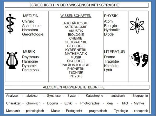 Griechisch Wissenschaftssprache