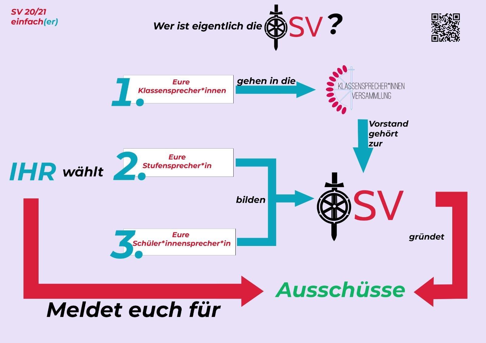 SV-Wahl 2020/21